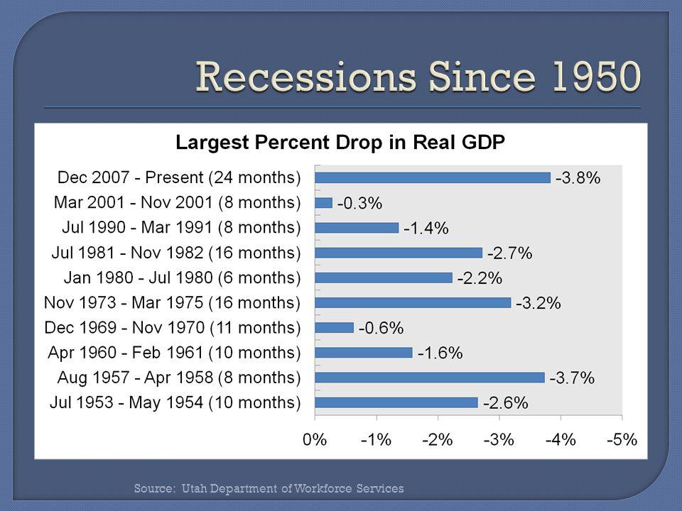 Source: Utah Department of Workforce Services