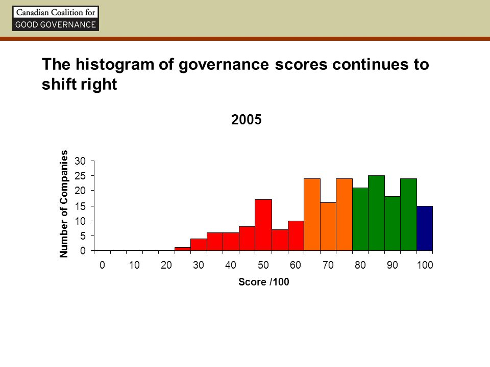 The histogram of governance scores continues to shift right 2005 0 5 10 15 20 25 30 0102030405060708090100 Score /100 Number of Companies