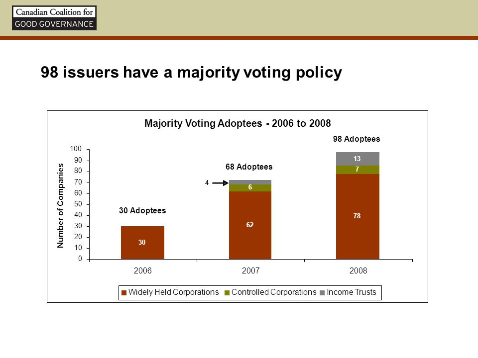 98 issuers have a majority voting policy Majority Voting Adoptees - 2006 to 2008 30 62 78 6 7 13 4 0 10 20 30 40 50 60 70 80 90 100 200620072008 Numbe