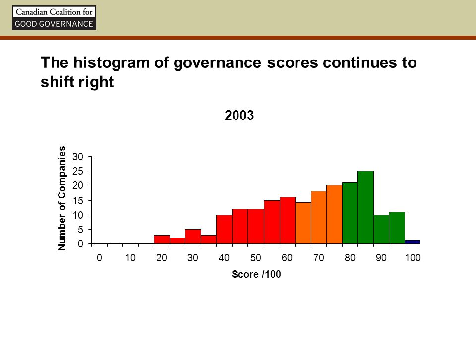 The histogram of governance scores continues to shift right 2003 0 5 10 15 20 25 30 0102030405060708090100 Score /100 Number of Companies