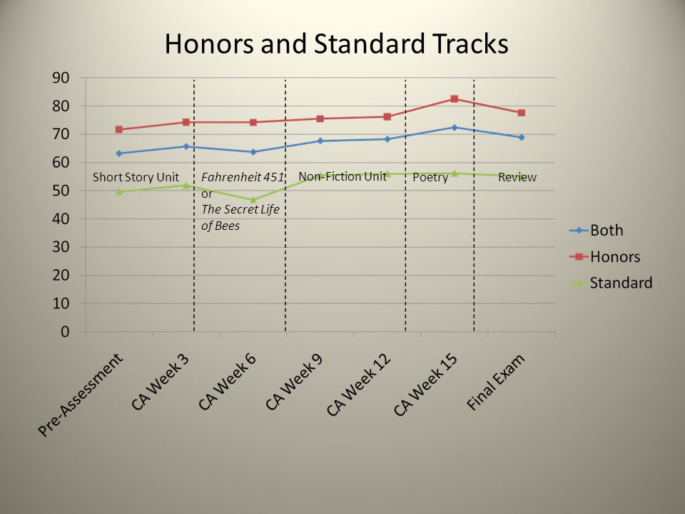 Honors and Standard Tracks Short Story UnitFahrenheit 451 or The Secret Life of Bees Non-Fiction Unit PoetryReview