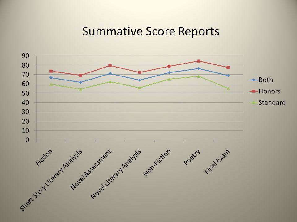 Summative Score Reports