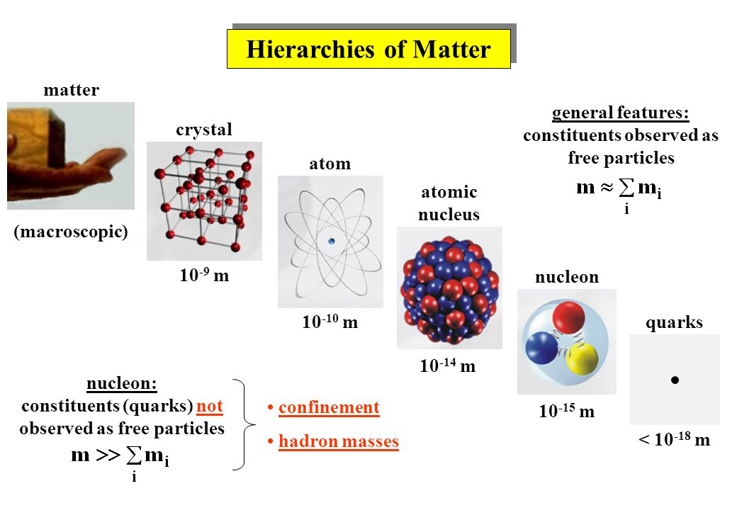Hierarchies of Matter matter crystal atom atomic nucleus nucleon quarks 10 -9 m 10 -10 m 10 -14 m 10 -15 m < 10 -18 m (macroscopic) confinement hadron masses general features: constituents observed as free particles nucleon: constituents (quarks) not observed as free particles