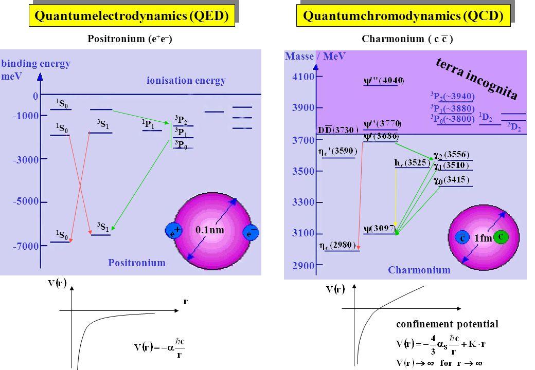 Quantumelectrodynamics (QED) Quantumchromodynamics (QCD) confinement potential Masse / MeV 2900 3100 3300 3500 3700 3900 4100 1D21D2 3D23D2 3 P 0 (~3800) 3 P 1 (~3880) 3 P 2 (~3940) terra incognita Charmonium 1fm Charmonium ( c c )Positronium (e + e – ) ionisation energy binding energy meV 0 -1000 -3000 -5000 -7000 Positronium 0.1nm 1S01S0 1S01S0 1S01S0 3S13S1 3S13S1 1P11P1 3P13P1 3P03P0 3P23P2