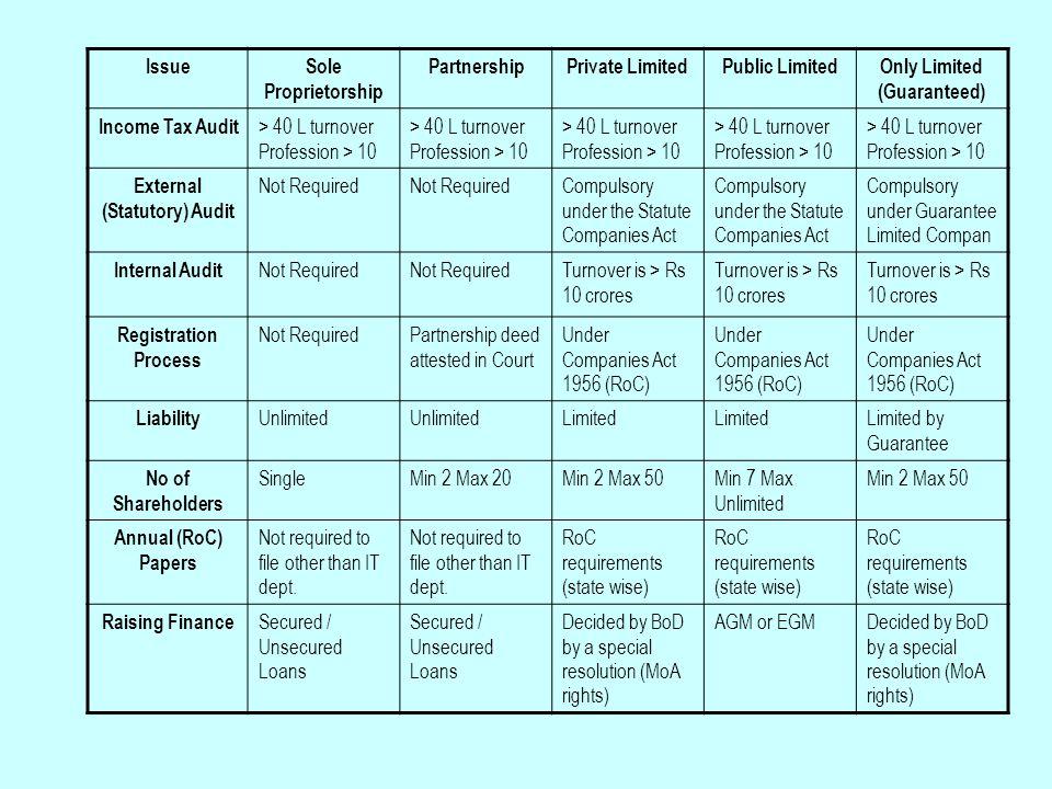 IssueSole Proprietorship PartnershipPrivate LimitedPublic LimitedOnly Limited (Guaranteed) Income Tax Audit > 40 L turnover Profession > 10 External (