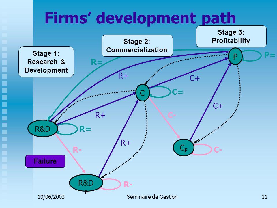 10/06/2003Séminaire de Gestion11 Firms' development path R&D C P R&D F CFCF R+ C+ P= C+ R+ R- C- R= C= R+ R= Stage 2: Commercialization Stage 3: Profitability Stage 1: Research & Development Failure