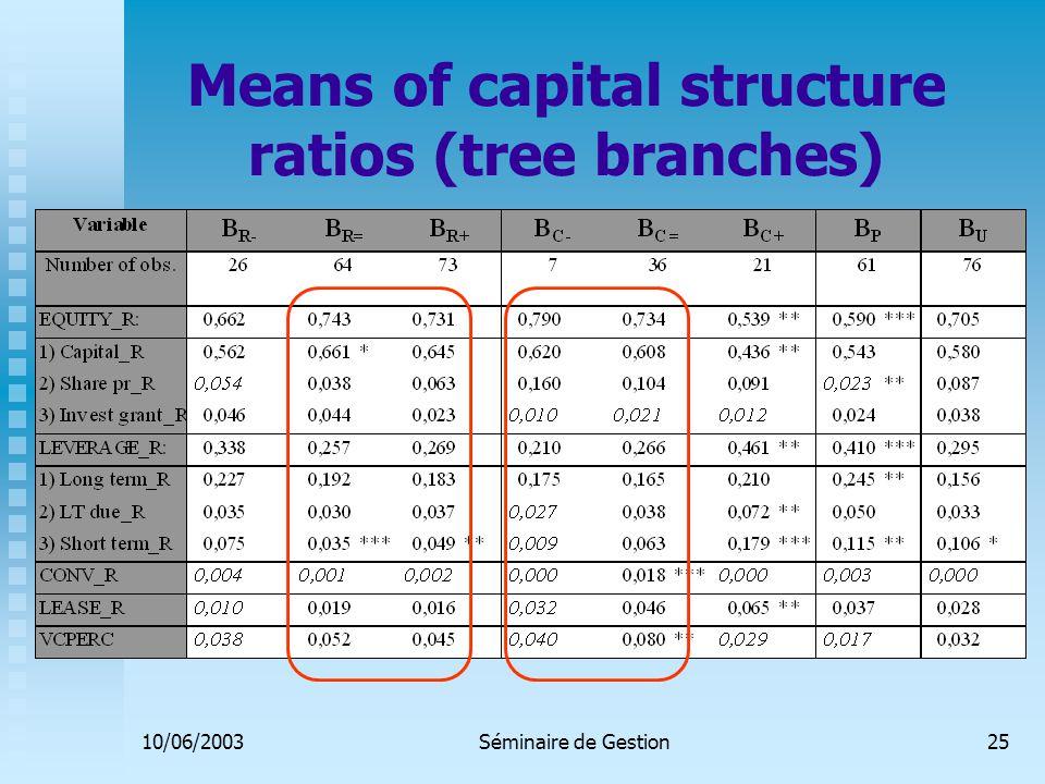 10/06/2003Séminaire de Gestion25 Means of capital structure ratios (tree branches)