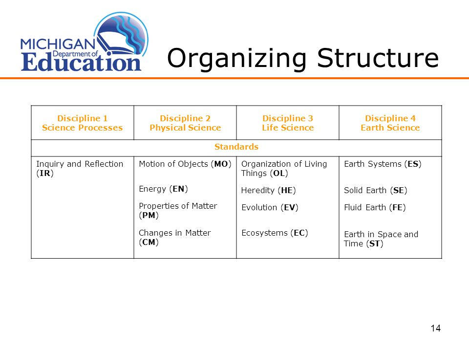 14 Organizing Structure Discipline 1 Science Processes Discipline 2 Physical Science Discipline 3 Life Science Discipline 4 Earth Science Standards Inquiry and Reflection (IR) Motion of Objects (MO) Energy (EN) Properties of Matter (PM) Changes in Matter (CM) Organization of Living Things (OL) Heredity (HE) Evolution (EV) Ecosystems (EC) Earth Systems (ES) Solid Earth (SE) Fluid Earth (FE) Earth in Space and Time (ST)