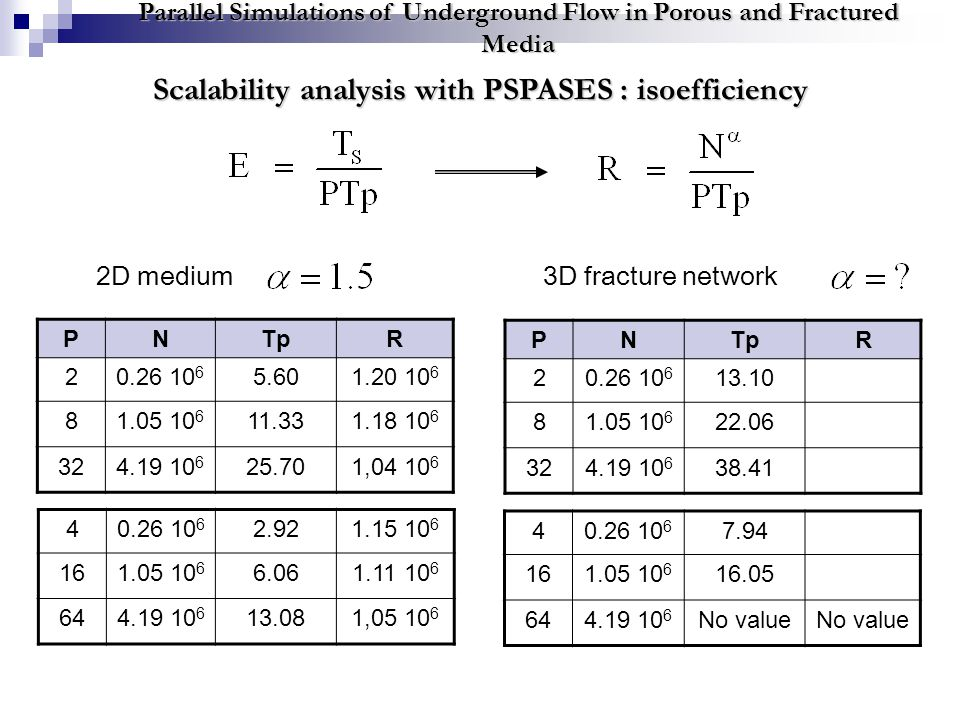 Scalability analysis with PSPASES : isoefficiency Parallel Simulations of Underground Flow in Porous and Fractured Media PNTpR 20.26 10 6 5.601.20 10 6 81.05 10 6 11.331.18 10 6 324.19 10 6 25.701,04 10 6 40.26 10 6 2.921.15 10 6 161.05 10 6 6.061.11 10 6 644.19 10 6 13.081,05 10 6 PNTpR 20.26 10 6 13.10 81.05 10 6 22.06 324.19 10 6 38.41 40.26 10 6 7.94 161.05 10 6 16.05 644.19 10 6 No value 2D medium3D fracture network