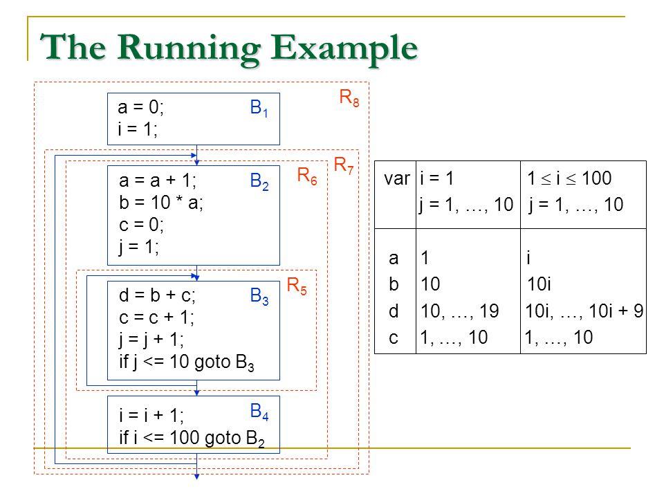 The Running Example var i = 1 1  i  100 j = 1, …, 10 j = 1, …, 10 a 1 i b 10 10i d 10, …, 19 10i, …, 10i + 9 c 1, …, 10 1, …, 10 a = a + 1; b = 10 * a; c = 0; j = 1; B2B2 a = 0; i = 1; B1B1 d = b + c; c = c + 1; j = j + 1; if j <= 10 goto B 3 B3B3 i = i + 1; if i <= 100 goto B 2 B4B4 R5R5 R6R6 R7R7 R8R8