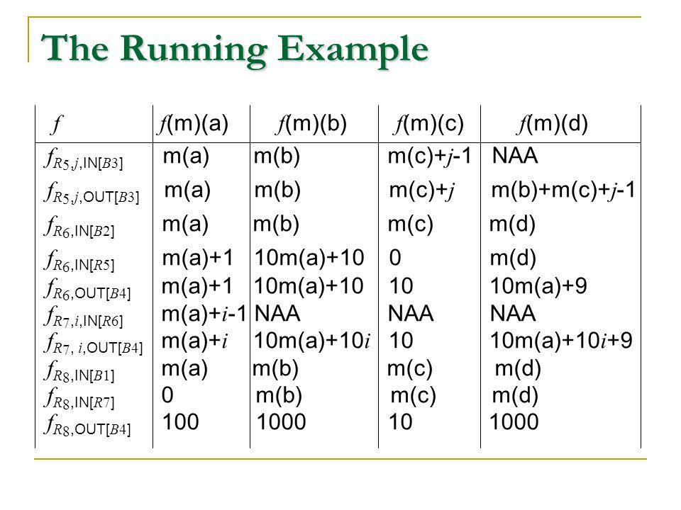 The Running Example f f (m)(a) f (m)(b) f (m)(c) f (m)(d) f R 5, j,IN[ B3 ] m(a) m(b) m(c)+ j -1 NAA f R 5, j,OUT[ B3 ] m(a) m(b) m(c)+ j m(b)+m(c)+ j -1 f R 6,IN[ B2 ] m(a) m(b) m(c) m(d) f R 6,IN[ R5 ] m(a)+1 10m(a)+10 0 m(d) f R 6,OUT[ B4 ] m(a)+1 10m(a)+10 10 10m(a)+9 f R 7, i,IN[ R6 ] m(a)+ i -1 NAANAA NAA f R 7, i,OUT[ B4 ] m(a)+ i 10m(a)+10 i 10 10m(a)+10 i +9 f R 8,IN[ B1 ] m(a) m(b) m(c) m(d) f R 8,IN[ R7 ] 0 m(b) m(c) m(d) f R 8,OUT[ B4 ] 100 1000 10 1000