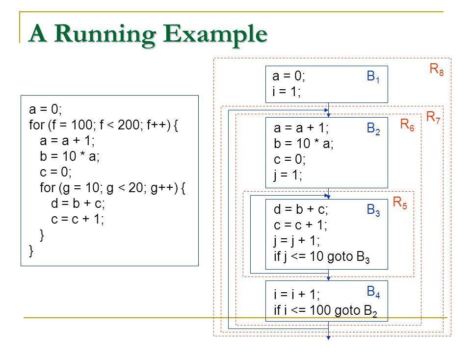 A Running Example a = 0; for (f = 100; f < 200; f++) { a = a + 1; b = 10 * a; c = 0; for (g = 10; g < 20; g++) { d = b + c; c = c + 1; } a = a + 1; b = 10 * a; c = 0; j = 1; B2B2 a = 0; i = 1; B1B1 d = b + c; c = c + 1; j = j + 1; if j <= 10 goto B 3 B3B3 i = i + 1; if i <= 100 goto B 2 B4B4 R5R5 R6R6 R7R7 R8R8
