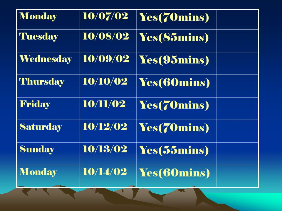 Monday10/07/02 Yes(70mins) Tuesday10/08/02 Yes(85mins) Wednesday10/09/02 Yes(95mins) Thursday10/10/02 Yes(60mins) Friday10/11/02 Yes(70mins) Saturday10/12/02 Yes(70mins) Sunday10/13/02 Yes(55mins) Monday10/14/02 Yes(60mins)