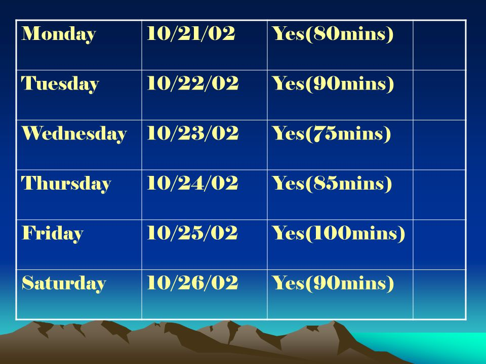 Monday10/21/02Yes(80mins) Tuesday10/22/02Yes(90mins) Wednesday10/23/02Yes(75mins) Thursday10/24/02Yes(85mins) Friday10/25/02Yes(100mins) Saturday10/26/02Yes(90mins)