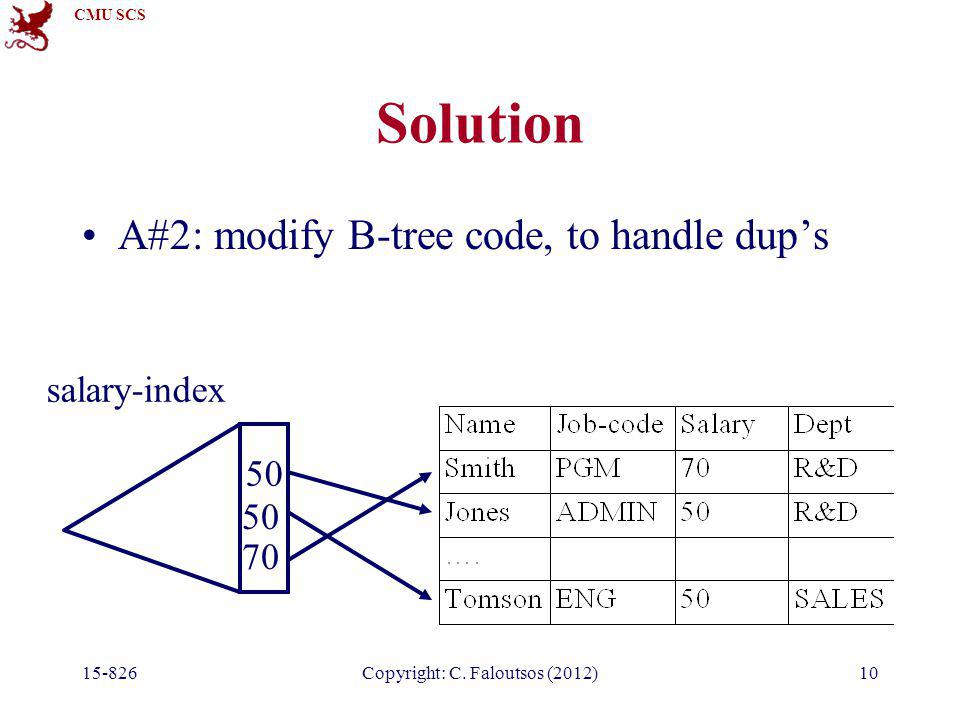 CMU SCS 15-826Copyright: C. Faloutsos (2012)10 Solution A#2: modify B-tree code, to handle dup's salary-index 50 70 50