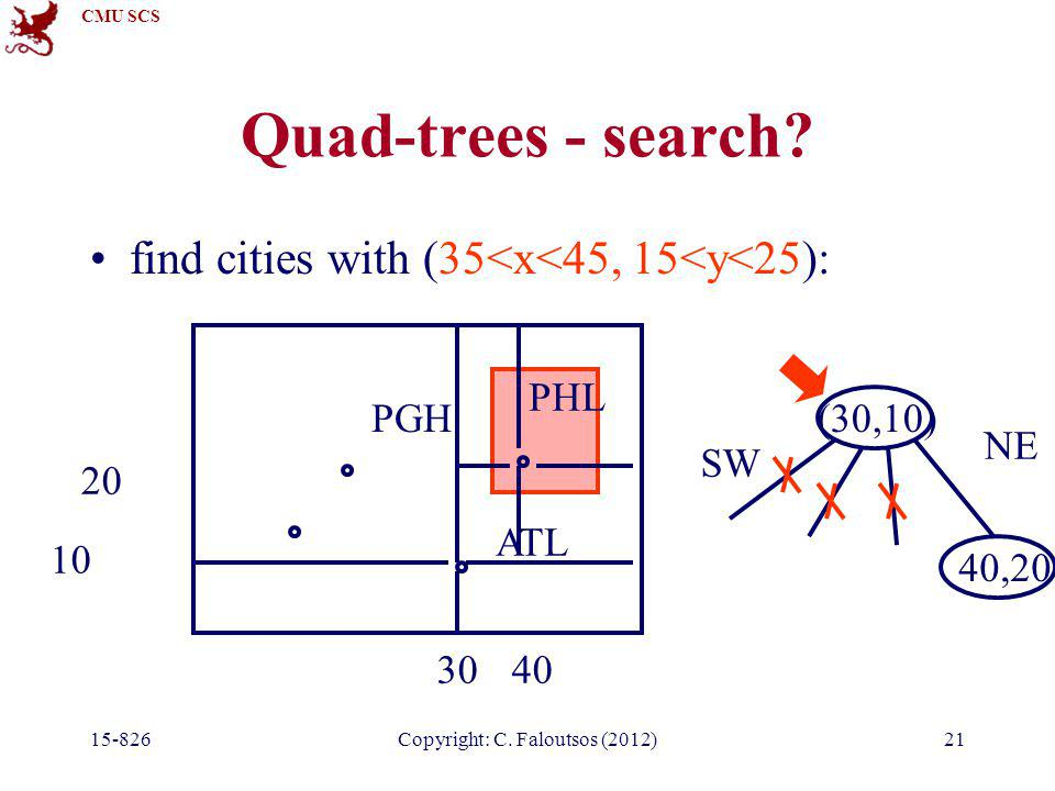 CMU SCS 15-826Copyright: C. Faloutsos (2012)21 Quad-trees - search? find cities with (35<x<45, 15<y<25): PGH ATL PHL (30,10) 30 10 SW 20 40 40,20 NE