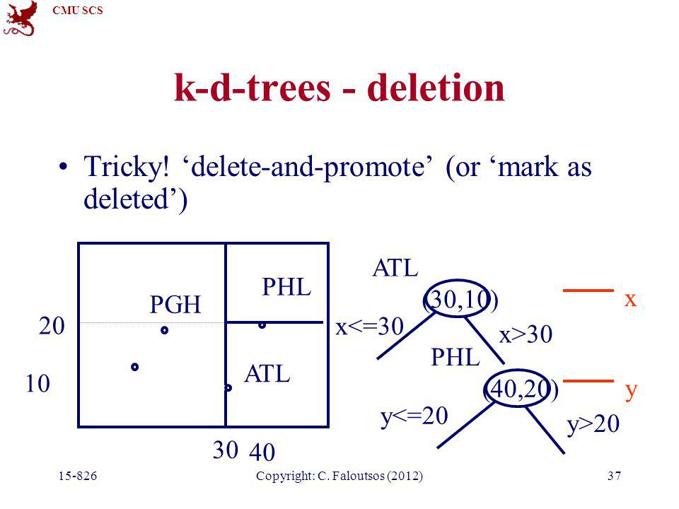 CMU SCS 15-826Copyright: C. Faloutsos (2012)37 k-d-trees - deletion Tricky! 'delete-and-promote' (or 'mark as deleted') PGH ATL PHL 30 10 (30,10) x<=3