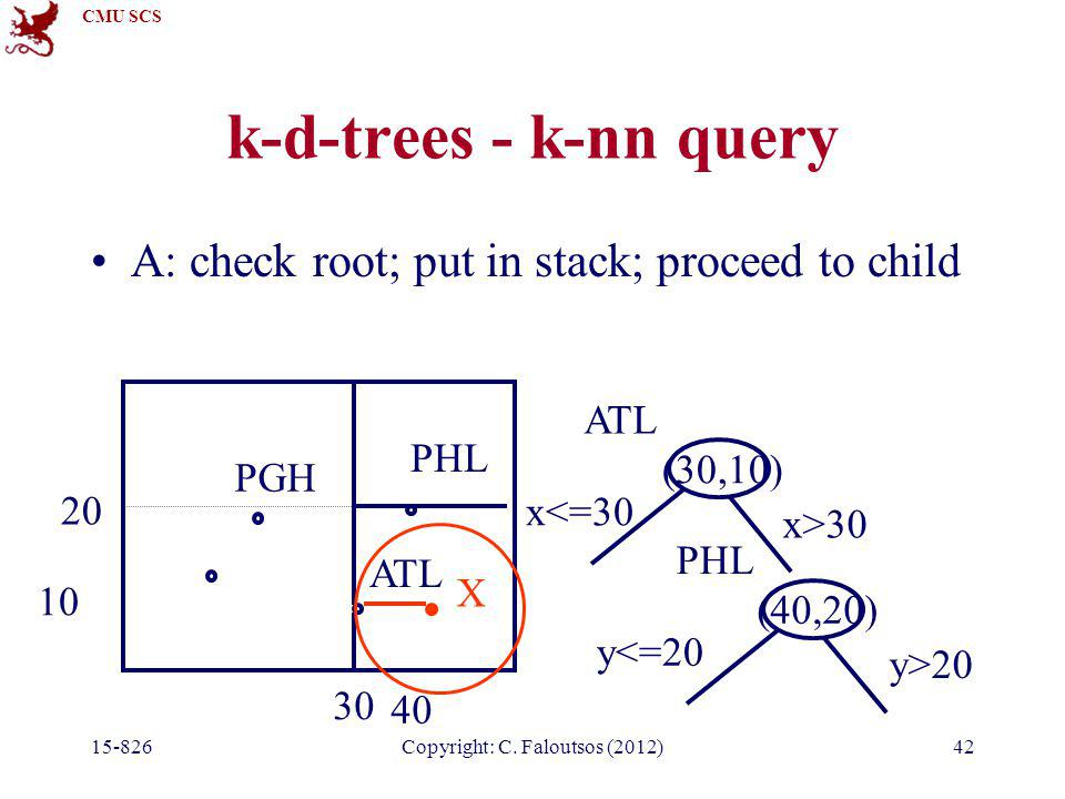 CMU SCS 15-826Copyright: C. Faloutsos (2012)42 k-d-trees - k-nn query A: check root; put in stack; proceed to child PGH ATL PHL 30 10 (30,10) x<=30 x>