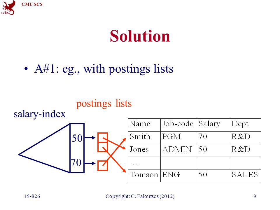 CMU SCS 15-826Copyright: C. Faloutsos (2012)9 Solution A#1: eg., with postings lists salary-index 50 70 postings lists