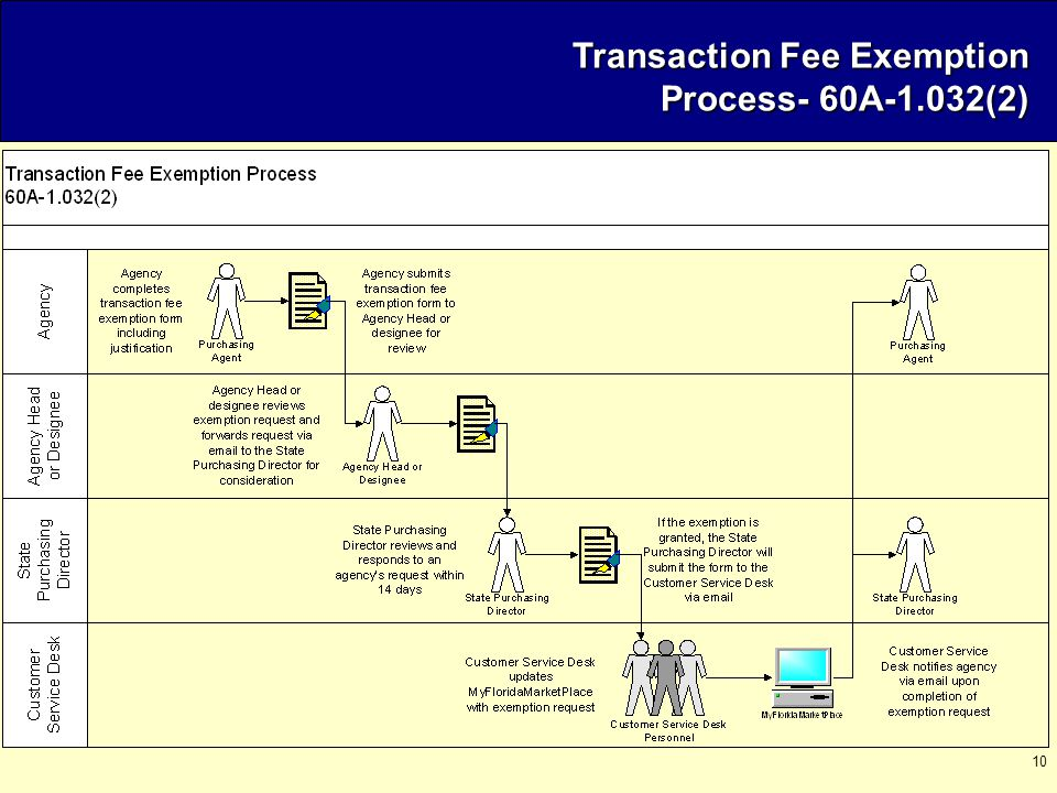 10 Transaction Fee Exemption Process- 60A-1.032(2)