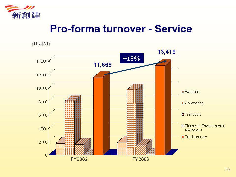 10 Pro-forma turnover - Service (HK$M) +15%