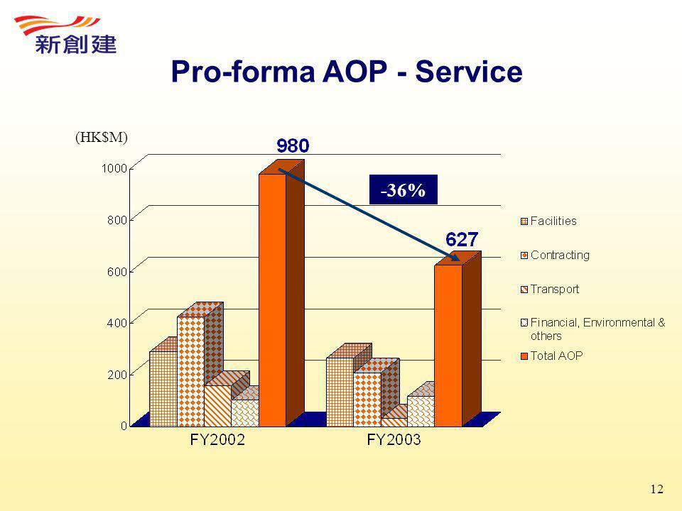 12 Pro-forma AOP - Service (HK$M) -36%