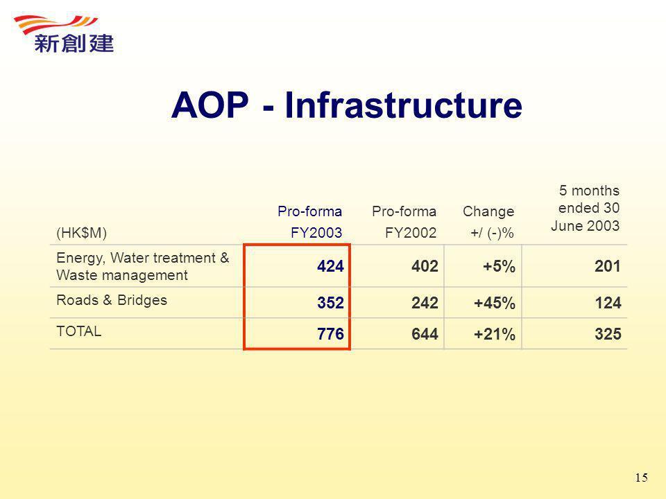 15 AOP - Infrastructure (HK$M) Pro-forma FY2003 Pro-forma FY2002 Change +/ (-)% 5 months ended 30 June 2003 Energy, Water treatment & Waste management 424402+5%201 Roads & Bridges 352242+45%124 TOTAL 776644+21%325