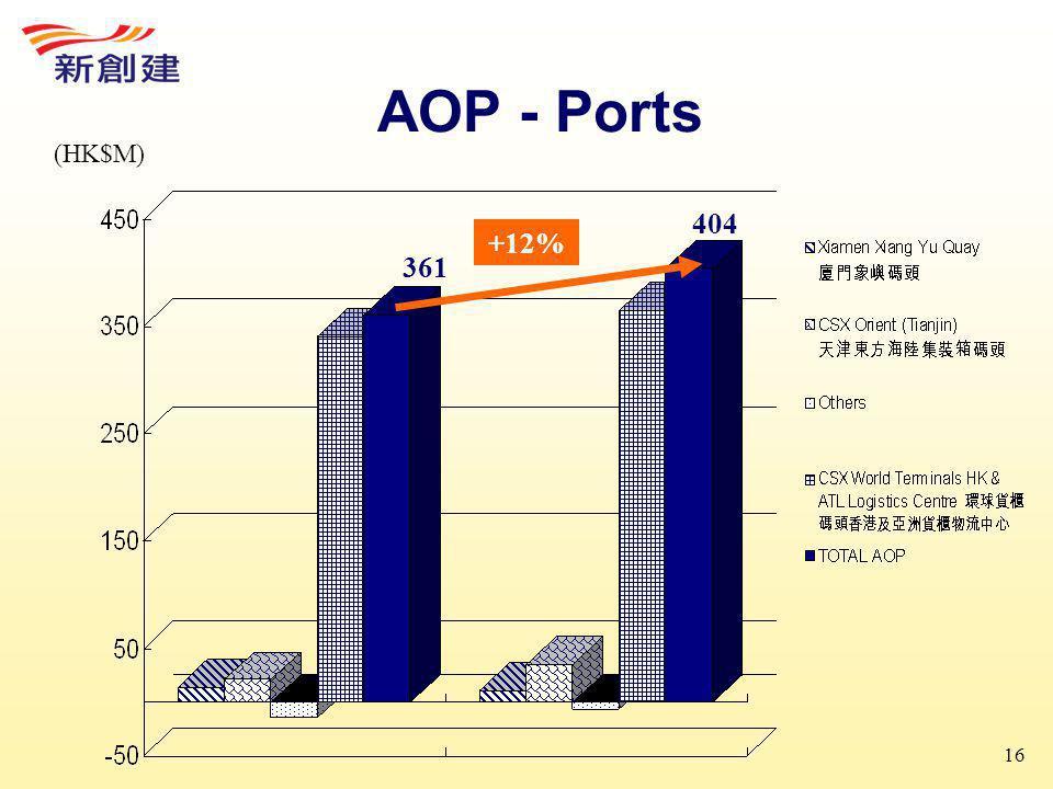 16 AOP - Ports 404 361 +12% (HK$M)