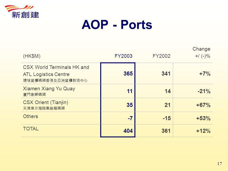 17 AOP - Ports (HK$M)FY2003FY2002 Change +/ (-)% CSX World Terminals HK and ATL Logistics Centre 環球貨櫃碼頭香港及亞洲貨櫃物流中心 365341+7% Xiamen Xiang Yu Quay 廈門象嶼碼頭 1114-21% CSX Orient (Tianjin) 天津東方海陸集裝箱碼頭 3521+67% Others -7-15+53% TOTAL 404361+12%