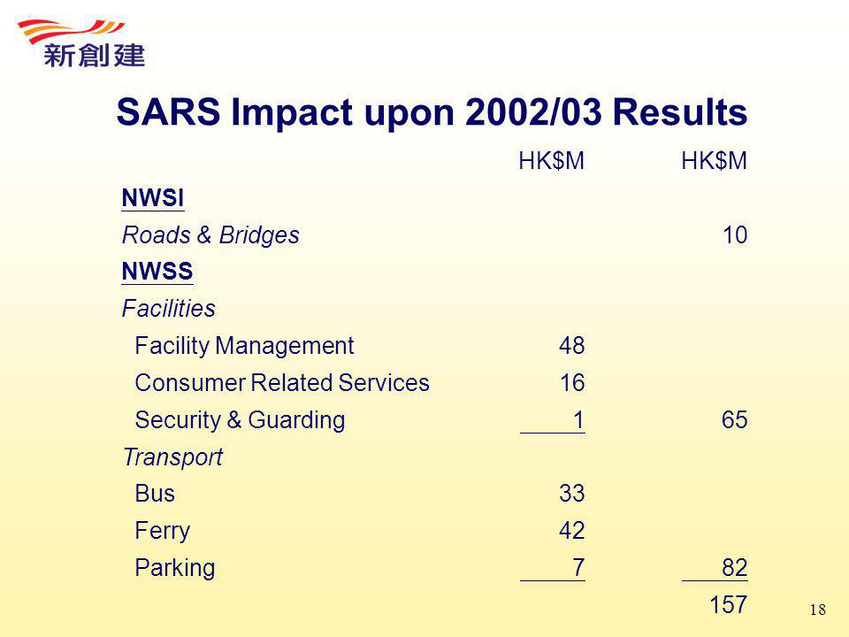 18 SARS Impact upon 2002/03 Results HK$M NWSI Roads & Bridges10 NWSS Facilities Facility Management48 Consumer Related Services16 Security & Guarding 165 Transport Bus33 Ferry42 Parking 7 82 157