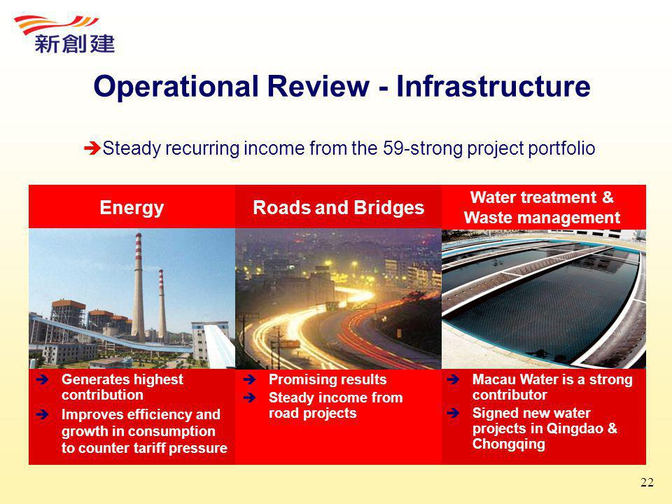 22 Operational Review - Infrastructure Energy  Generates highest contribution  Improves efficiency and growth in consumption to counter tariff pressure Water treatment & Waste management  Macau Water is a strong contributor  Signed new water projects in Qingdao & Chongqing Roads and Bridges  Promising results  Steady income from road projects  Steady recurring income from the 59-strong project portfolio