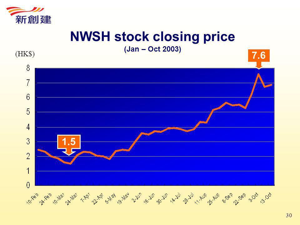 30 NWSH stock closing price (Jan – Oct 2003) 7.6 1.5 (HK$)