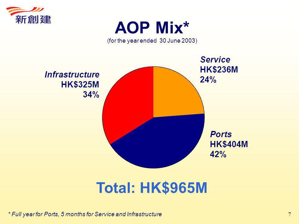 7 AOP Mix* (for the year ended 30 June 2003) Service HK$236M 24% Infrastructure HK$325M 34% Ports HK$404M 42% Total: HK$965M * Full year for Ports, 5 months for Service and Infrastructure