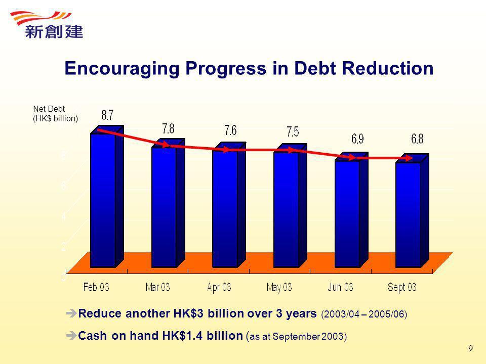 9 Encouraging Progress in Debt Reduction Net Debt (HK$ billion)  Reduce another HK$3 billion over 3 years (2003/04 – 2005/06)  Cash on hand HK$1.4 billion ( as at September 2003)
