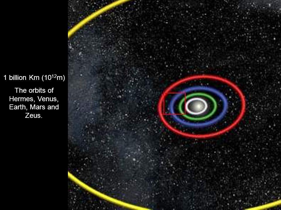 1 billion Km (10 12 m) The orbits of Hermes, Venus, Earth, Mars and Zeus.