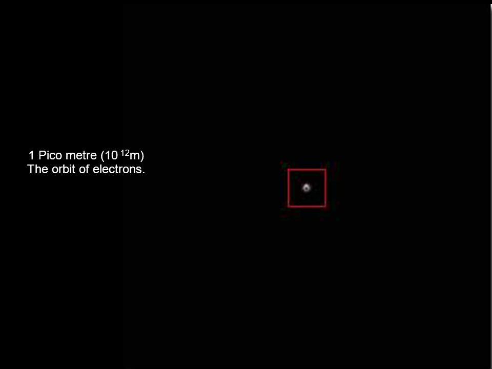 1 Pico metre (10 -12 m) The orbit of electrons.