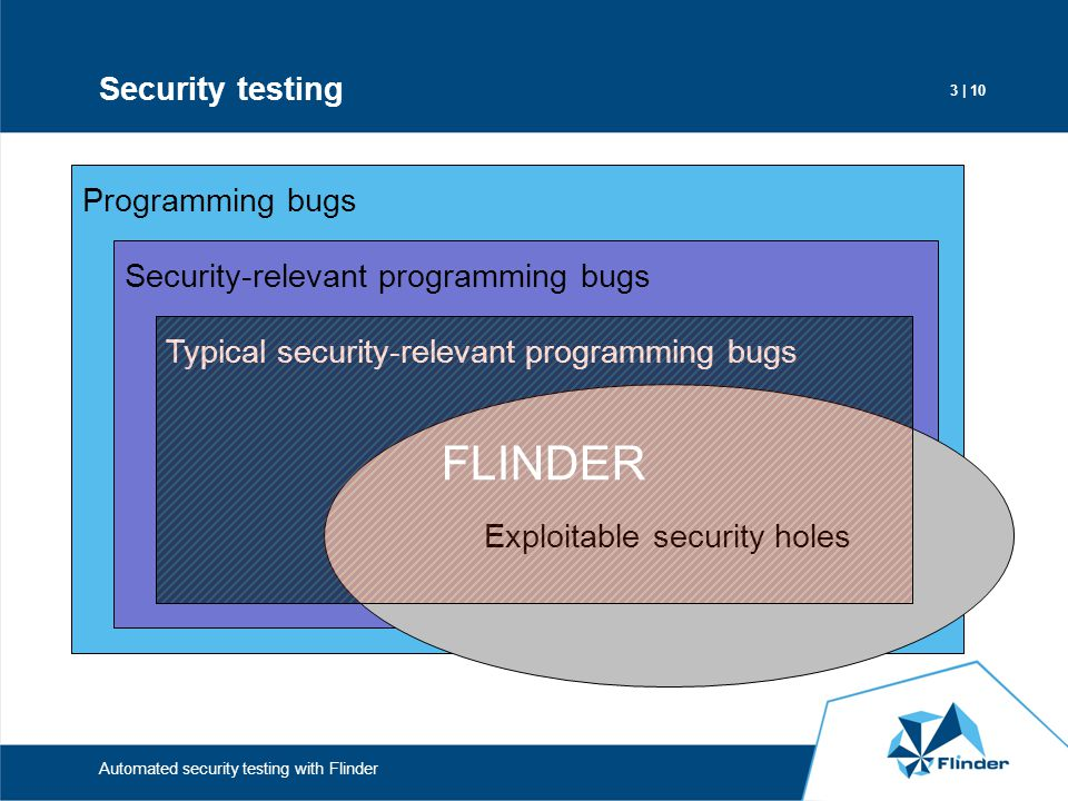 3 | 10 Automated security testing with Flinder Security testing Programming bugs Security-relevant programming bugs Typical security-relevant programm
