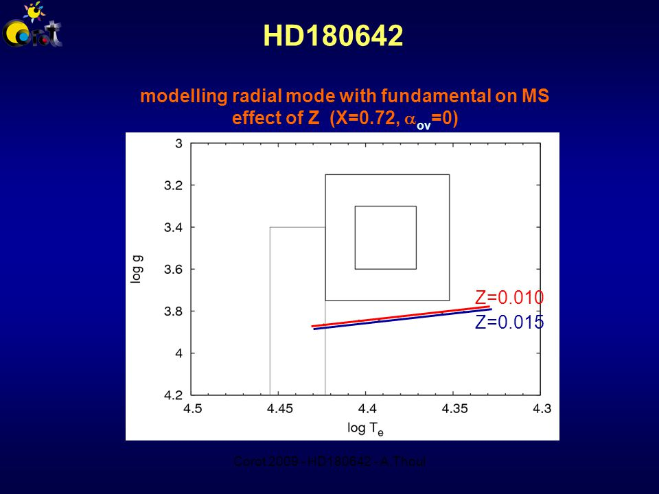 Corot 2009 - HD180642 - A.Thoul HD180642 modelling radial mode with fundamental on MS effect of Z (X=0.72,  ov =0) Z=0.010 Z=0.015