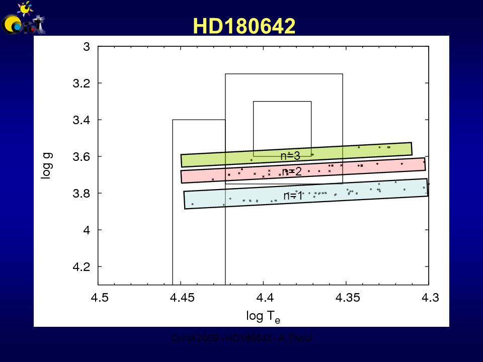 Corot 2009 - HD180642 - A.Thoul HD180642 n=1 n=2 n=3