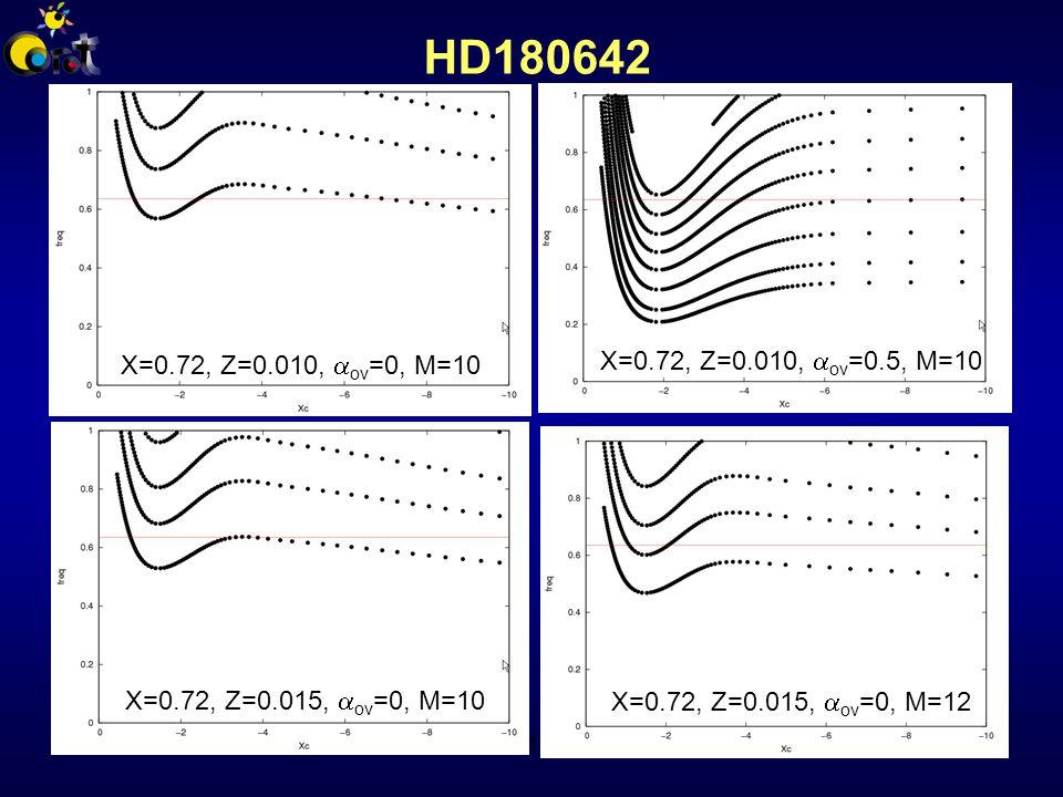 Corot 2009 - HD180642 - A.Thoul HD180642 X=0.72, Z=0.010,  ov =0, M=10 X=0.72, Z=0.010,  ov =0.5, M=10 X=0.72, Z=0.015,  ov =0, M=10 X=0.72, Z=0.015,  ov =0, M=12