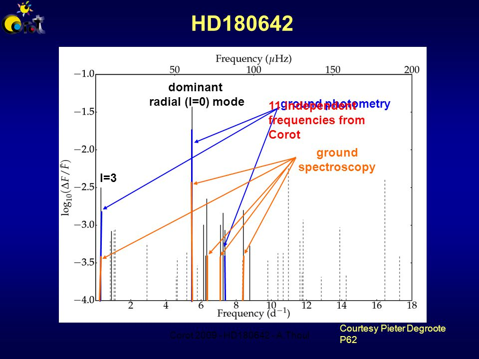 Corot 2009 - HD180642 - A.Thoul dominant radial (l=0) mode l=3 ground photometry ground spectroscopy HD180642 11 independent frequencies from Corot Courtesy Pieter Degroote P62