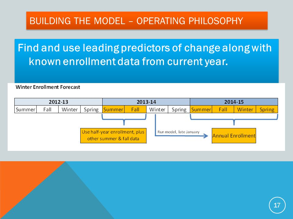 BUILDING THE MODEL – OPERATING PHILOSOPHY Find and use leading predictors of change along with known enrollment data from current year.