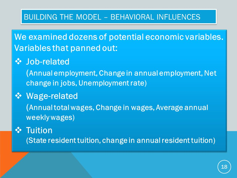 BUILDING THE MODEL – BEHAVIORAL INFLUENCES We examined dozens of potential economic variables.