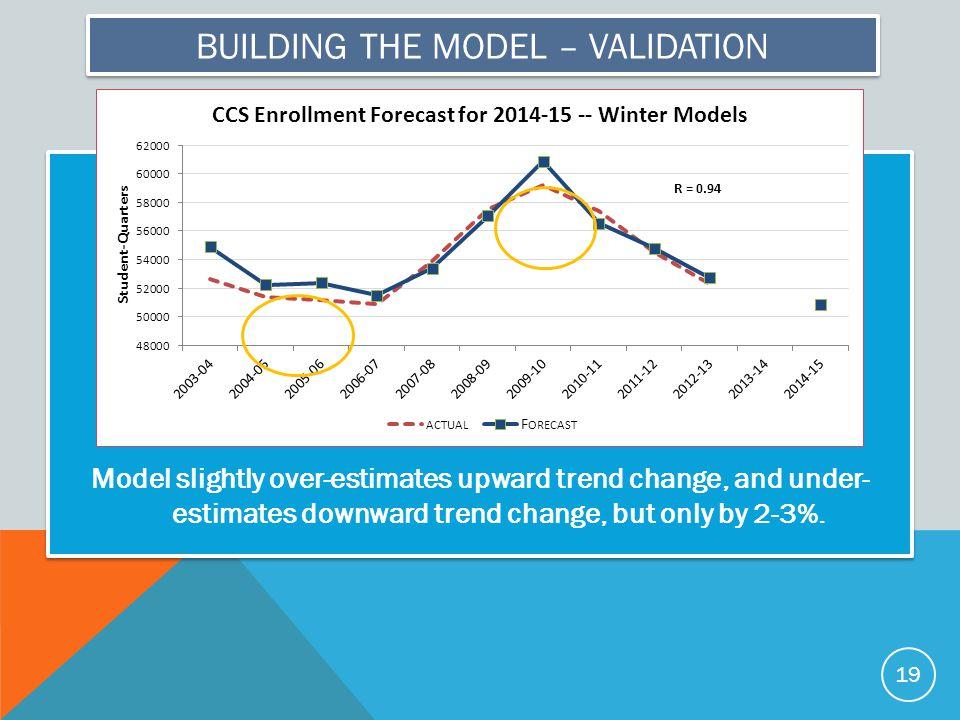 BUILDING THE MODEL – VALIDATION Model slightly over-estimates upward trend change, and under- estimates downward trend change, but only by 2-3%.