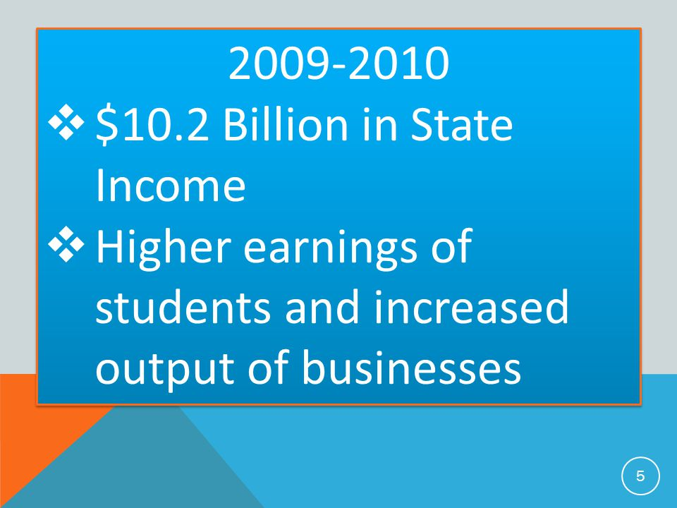 2009-2010  $10.2 Billion in State Income  Higher earnings of students and increased output of businesses 2009-2010  $10.2 Billion in State Income  Higher earnings of students and increased output of businesses 5