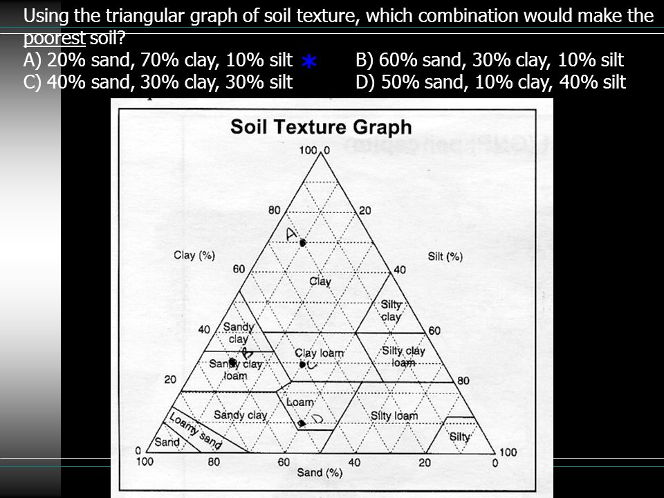 Using the triangular graph of soil texture, which combination would make the poorest soil? A) 20% sand, 70% clay, 10% siltB) 60% sand, 30% clay, 10% s
