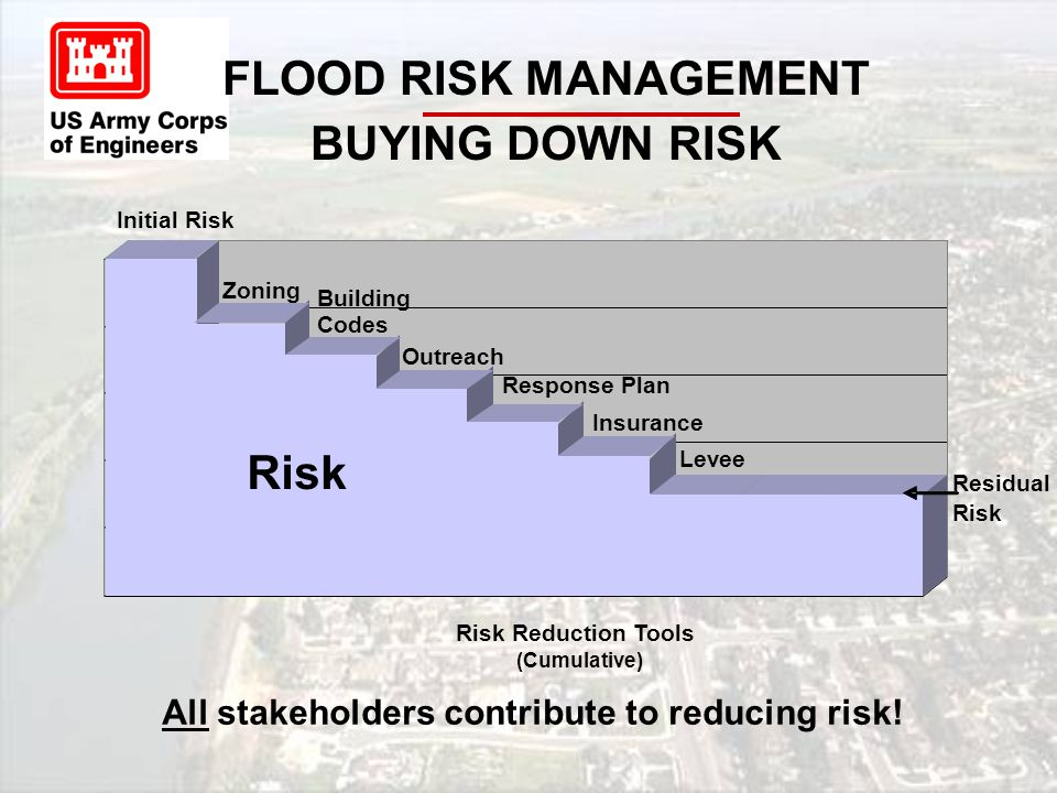 Initial Risk Zoning Building Codes Outreach Response Plan Levee Risk Reduction Tools (Cumulative) Risk Residual Risk All stakeholders contribute to reducing risk.