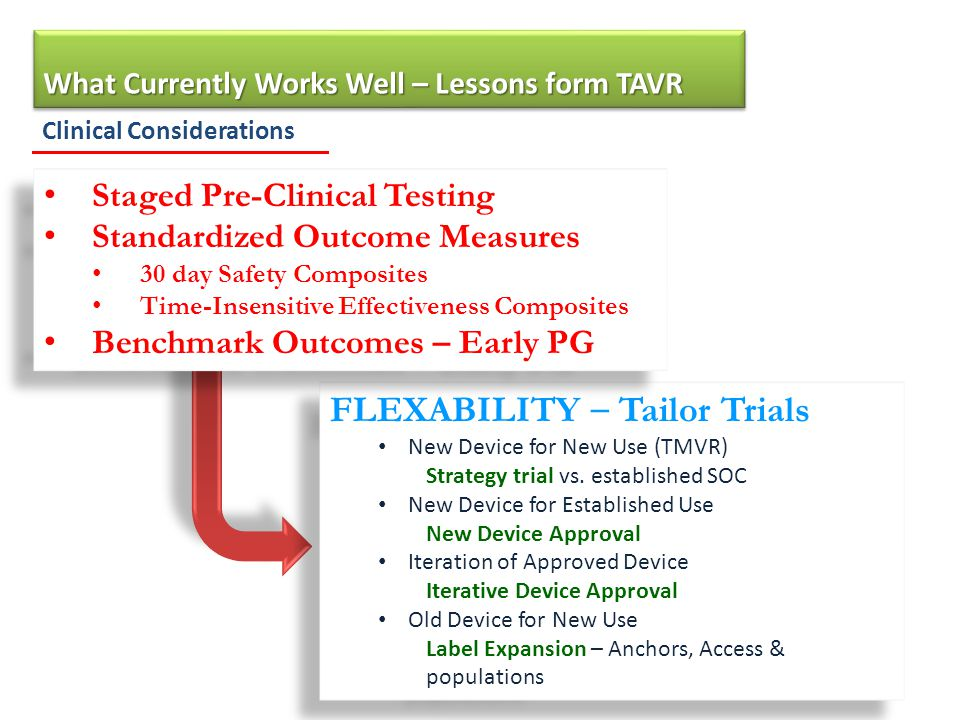 Clinical Considerations What Currently Works Well – Lessons form TAVR 3 FLEXABILITY – Tailor Trials New Device for New Use (TMVR) Strategy trial vs.