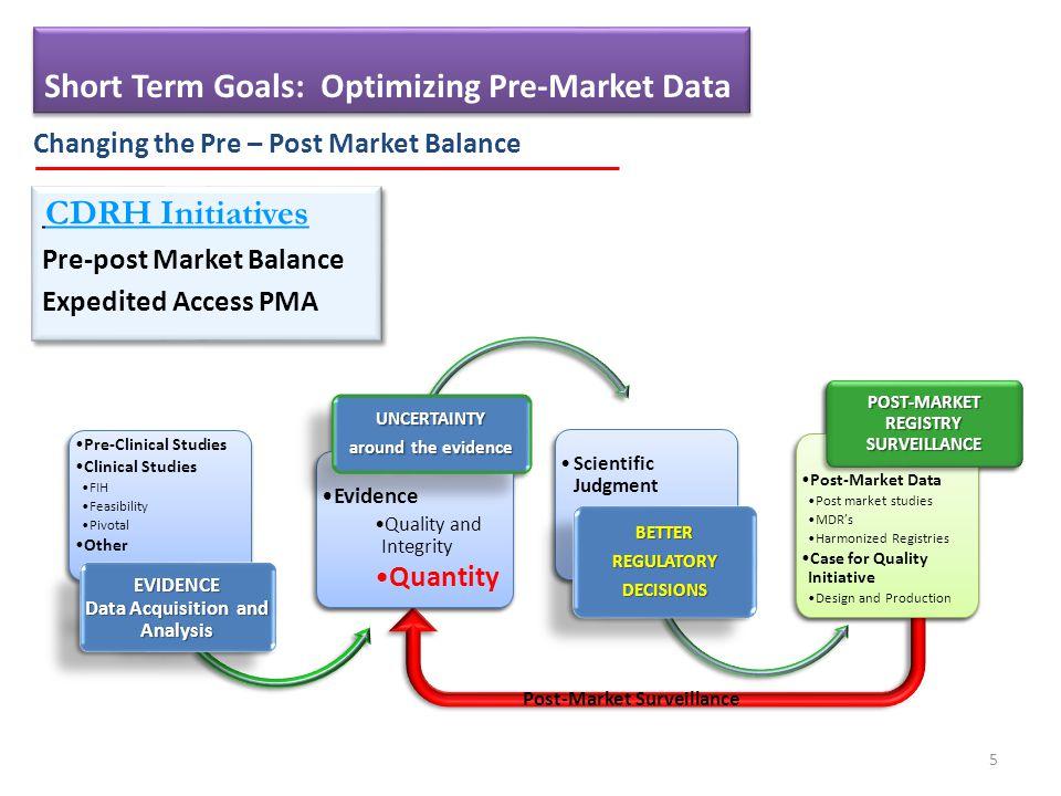 5 Changing the Pre – Post Market Balance CDRH Initiatives Pre-post Market Balance Expedited Access PMA CDRH Initiatives Pre-post Market Balance Expedited Access PMA Post-Market Surveillance Short Term Goals: Optimizing Pre-Market Data
