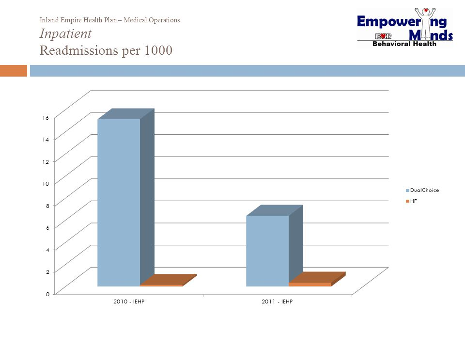 Inland Empire Health Plan – Medical Operations Inpatient Readmissions per 1000